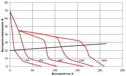 ВАХ сварочного инвертора Форсаж-161 при 220 В