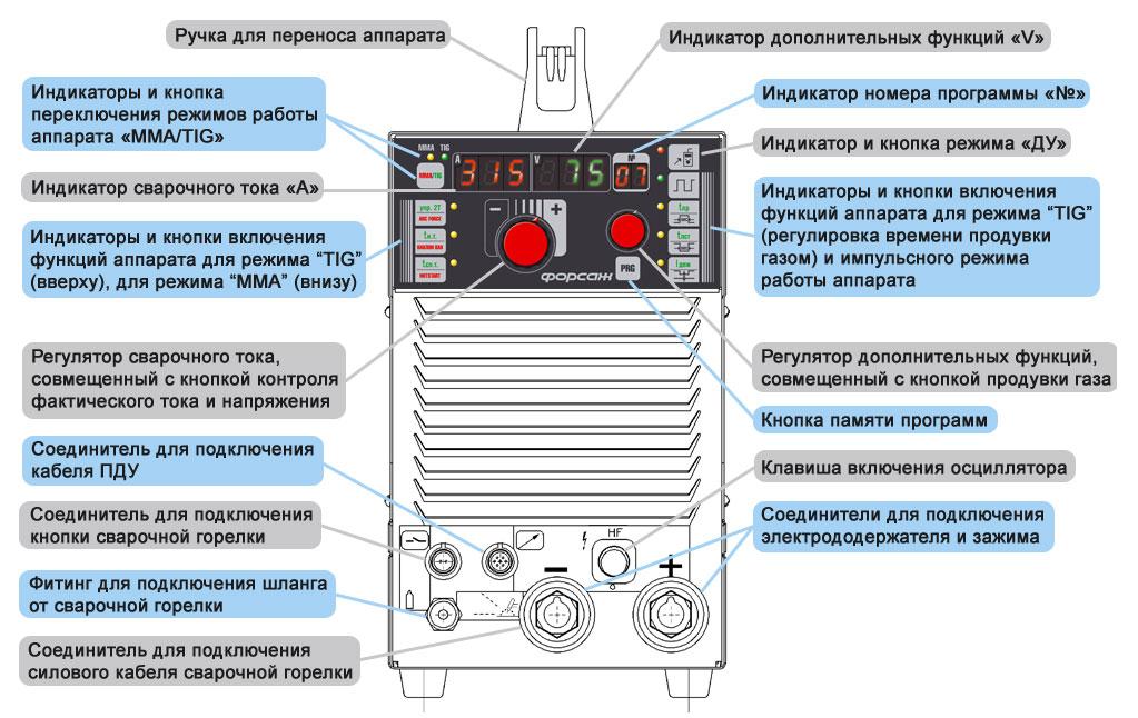 Панель сварочного инвертора